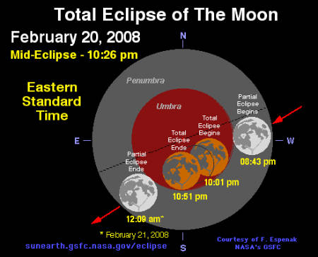 Total lunar eclipse visible in the Americas 10pm EST (GMT-5) Wed 2/20 (Image from NASA)